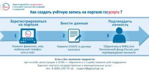 как зарегистрировать учетную запись на портале госуслуги